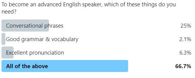 5 Skills For Advanced English Speaking